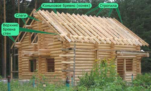 Строительство крыши деревянного дома из натуральной черепицы.