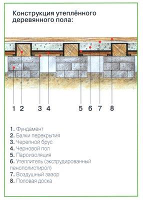 Как обустроить деревянные полы в частном доме.