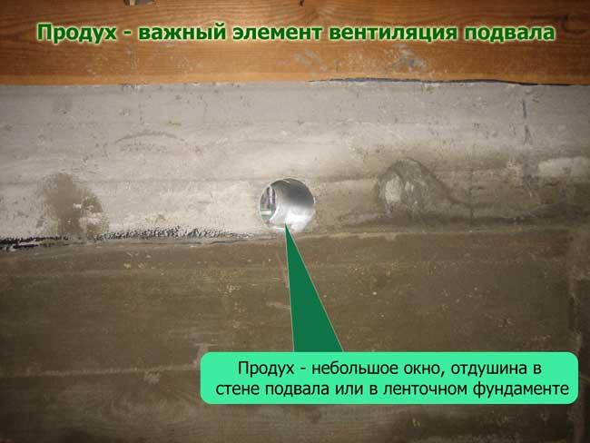 площадь продухов в подвале снип
