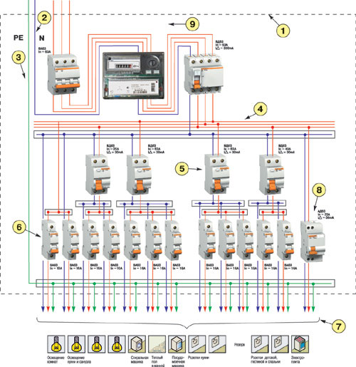 Схема включения УЗО при однофазном вводе.  Здесь применена схема Схема подключения УЗО.  Однофазная сеть.