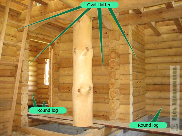Joint use of a round log and oval-flatten in the wooden house