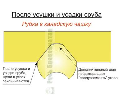 поднутренник - зазор по оси бревен